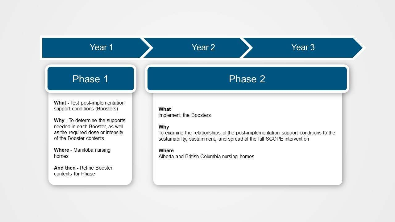 SSaSSy Phases and Timeline